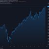 2020-12-22 週明け米国株の状況