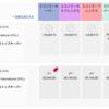 チャイナエアラインで台湾経由マニラへ。片道ビジネスクラス、片道エコノミークラスで7万5千円でした。