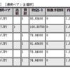 ループイフダンの実績公開(7/29~8/2分)!