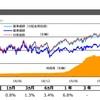【2511】外国債券(為替ヘッジなし)ETFの運用資産が50億円を突破しました。