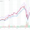 【VLUE】セクター比率がS&P500とほぼ同じバリューETF