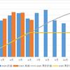 【太陽光発電】6月の屋根発電実績から野立て太陽光の発電量を皮算用!!
