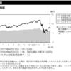 明治安田アメリカ株式ファンド運用報告書(2020年4月20日決算)が交付