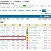 4/8(日)桜花賞(G1)、穴馬としては松山のレッドサクヤを指名。