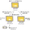 【Unity】インベーダ作りで学ぶUnet超入門 その1
