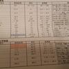 34 血液検査&初の尿検査(腎不全発症後8か月半)