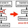 攻撃の進化: 2016年10月から12月にかけてのEITEST