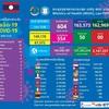 【4月28日付発表】コロナ新規感染者は93人、うち首都ビエンチャンは75人。