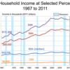 過去40年の年収データが示すアメリカの「分断」