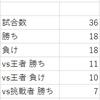 【スプラトゥーン2】フェス 王者vs挑戦者