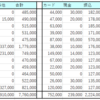 2020年の家計簿~貯蓄率59% +461万円~