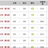 YT組分けテスト結果(2017年11月11日実施)