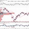 ウォルマート(WMT)2018Q1決算と株価