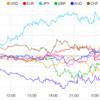 【株 FX】メキシコ関税発動で株価指数暴落!円高進行!