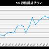 株式投資 6月第2週の成績