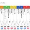 8/31・9/1の複勝せこせこ作戦です。新潟記念で勝負!
