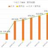 【2019年5月】つみたてNISA運用実績 元本は566,665円、運用益18,608円でした
