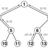 Finding Distance Between Two Nodes of a Binary Tree