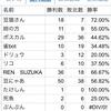 【#MTG】身内マジック・リーグOct.  2nd week環境分析