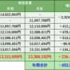株式投資 月間振り返り:20年9月実績 +216,493円