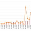 【高金利通貨・複利検討①】リラ円スワップ+裁量複利投資。22週目 (5/22)。年利換算256.2%。売りをまた少し利確しました。11円まで落ちるとみています。