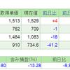 2019.5.31(金) 資産状況