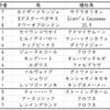 【ABH】函館スプリントステークス2020出走予定馬血統考察と消去法予想