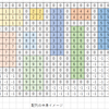 【Unity】ビル群をランダム生成する
