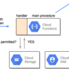 Google Cloud Functionsの関数コール権をIAMで管理するためのテクニック