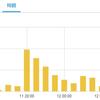 Twitterの影響力が半端ないのだがブログアクセス数が倍になったぞ!