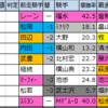 【中山記念・阪急杯】重賞予想・月曜想定版