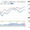 100円から始める米国株投資4 「eMAXIS NASDAQ100インデックス」の魅力をさくっと解説