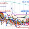 ドル円ショート、陽雲の発達を見て利食い