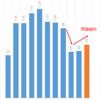 プリキュア2016年トイホビーは75億と絶好調。昨対113%と回復傾向です。