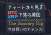 《2018年1月17日》チャートから見るXRP・BTC下落の原因~The January Dip~【今は買いのチャンス!】