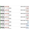 【 12月 3日】FX自動売買記録:ユーロドル
