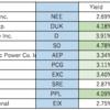 Utility(公益事業)セクター 配当利回りと長期チャート 購入予定銘柄は・・・