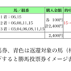2/12 京都記念&共同通信杯