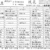 [20/04/24]「琉花」の「チンジャオロースー(日替わり弁当)」 300円 #LocalGuides