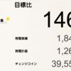 7月の総発電量は1,847kWh(目標比146%)でした!