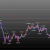 欧州時間の米ドルの見通し 週末要因の値動きに注意
