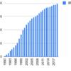 1990年からヤクルトを積み立てるとどうなるか