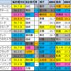 【烏丸S・韋駄天S予想(京都・新潟)】2020/5/24(日)
