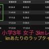 マラソンを速く走るコツ【其の17  スピードとストライドの関係】