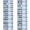 東京都下の感染者発生数を市区町村別に分析〜23区南西部に局所的に『10万人あたりの感染者数』上位10区が集中