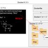 Docker イメージのレイヤーの概念とファイルの整理