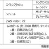 POG2020-2021ドラフト対策 No.134 ビップランバン