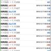 【 12月 17日】FX自動売買記録:ユーロドル