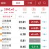 中国株日記-QIHU360(奇虎360)、8日連続ストップ高。今日も買えず。