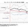 日本のブレーク・イーブン・インフレ率(2012~2016年)